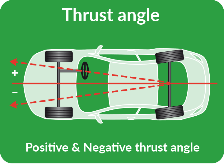 Thrust Diagram